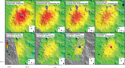 Stacks of InSAR data on the same color scale for different time periods, Lazufre volcanic center, Central Andes. Black circles represent continuous GPS stations (and are shown only in frames that span the time when the stations existed). Red triangles represent Holocene volcanoes. Large colored circles (gray, green, red) show the locations of the data used in the time series in Figure 3. Inset black arrow represents satellite heading and grey arrow represents the satellite look direction with the mean incidence angle (in degrees) for the scene. Top row includes stacks spanning October 2005 through February 2011 showing a rate of uplift >3 cm/yr. Bottom row contains TerraSAR-X and RADARSAT-2 stacks for the period May 2014–August 2016. Note the general consistency of the spatial footprint of deformation and general deceleration with time. Section A is Envisat data is from Image Swath 2 (IS2), while section B and C show Envisat Wide Swath (WS) data. The curving black line is the international border between Chile and Argentina. ALOS—Advanced Land Observing Satellite.