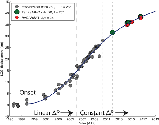 InSAR time series for the maximum uplift rate at Lazufre (locations are colored points in Fig. 2). Note that each time-series inversion was performed separately for each data set (ERS and Envisat Image Swath 2, TerraSAR-X, and RADARSAT-2 satellites), however the similar orbits and incidence angles (θ = 20°–25°) allows for direct comparison on this plot. Data sets are aligned along the y-axis given the assumption of a constant uplift rate until the middle date between the last Envisat observation (May 2010) and the first TerraSAR-X observation (December 2011). Blue line represents the model fit using a double exponential model in which reservoir overpressure increases linearly until 2006 (dotted line), after which point the overpressure remains constant (Le Mével et al., 2016). LOS—satellite line of sight displacement; ΔP—reservoir overpressure.