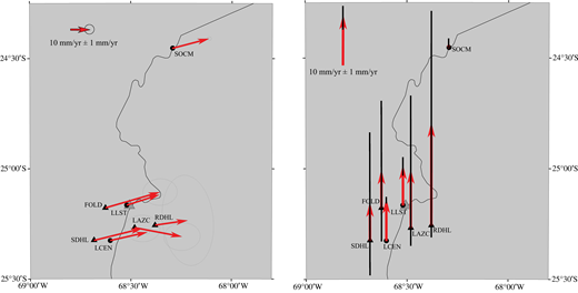 GPS velocities for the Lazufre region. Left panel shows the horizontal velocities while the right panel shows vertical velocities. Data were collected over the November 2011–April 2014 time period. Velocities are relative to stable South America (Argus et al., 2010). Error bars are drawn at the 95% confidence level. Black triangles denote campaign sites while black dots show locations of continuous sites (Table 3). Note that uncertainties are much less for continuous sites given daily solutions compared to yearly solutions for campaign surveys. Gray triangle marks the location of Lastarria volcano. Curving black line is international border between Chile and Argentina.