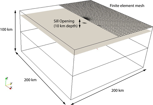 """Isometric schematic of finite element mesh (200 × 200 × 100 km) with """"point"""" sill opening at 10 km depth. Half of the ground surface is shown with element edges to illustrate the hexahedral mesh. Calculations were implemented with PyLith 2.0 software (Aagaard et al., 2013)."""