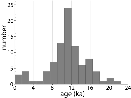 Histogram of cosmogenic exposure ages of all Denali fault system samples. Age bins are 1500 yr.