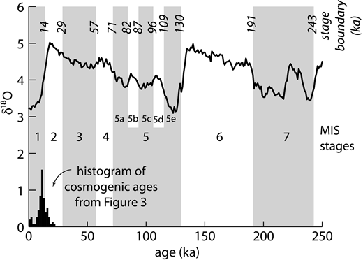 Marine isotope stages (MIS), the δ18O curve, and stage boundary ages from Lisiecki and Raymo (2005). The histogram of cosmogenic ages from this study (shown in Fig. 3) is shown on lower left. Most cosmogenic surface ages are soon after deglaciation, near the beginning of MIS 1.