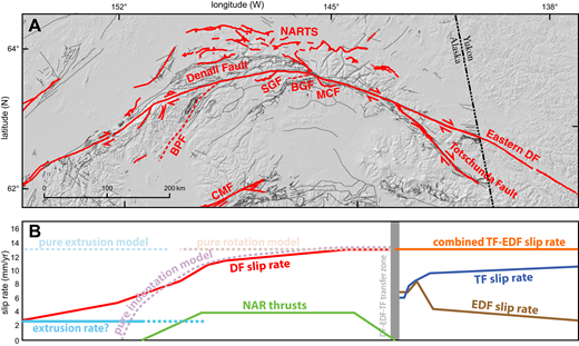(A) Active faults of the Alaska Range, shown in red, modified from Koehler et al. (2012). Bedrock faults are shown with thin gray lines. Abbreviations: BPF—Broad Pass thrust fault; SGF—Susitna Glacier thrust fault; BGF—Broxson Gulch thrust fault; MCF—McCallum Creek thrust fault; NARTS—northern Alaska Range thrust system (includes all thrusts north of the Denali fault); CMF—Castle Mountain fault; DF—Denali fault. (B) Slip rates along the Denali fault system (solid lines colored as in Fig. 2B), and model predictions for slip rates. Also shown is the maximum slip rate of the thrust belt on the north side of the Denali fault (green line, NAR thrusts) from Bemis et al. (2015). Orange line shows a combined Totschunda and eastern Denali fault slip rate, which we infer cannot be larger than highest slip rate value along the Denali system. Light blue solid line shows interpreted extrusion rate. Dotted lines show slip rates predicted by various models for southern Alaska neotectonics. TF—Totschunda fault; EDF—eastern Denali fault. See text for discussion.
