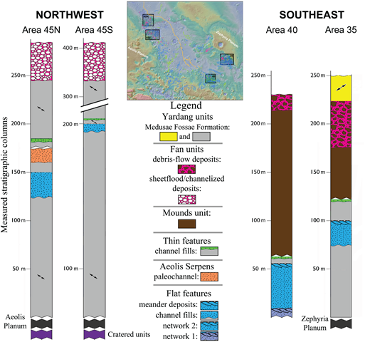 Stratigraphic columns of the four local areas in the Aeolis Dorsa region. See Figure 9 for locations. See the Supplemental File [footnote 1] for maps and detailed descriptions of mapped units. Broken contacts between units represent an uncertain stratigraphic relationship or thickness. Bimodal arrows in units indicate the orientations of yardangs. Note the change in scale within the column for area 45S and the change in scale relative to other columns. Black units at the bottom of columns represent Aeolis Planum and Zephyria Planum. Purple units at the bottom of columns represent units of lava. The units for network 1 and network 2 in the column for area 40 correspond to the networks labeled in Fig. 11B.