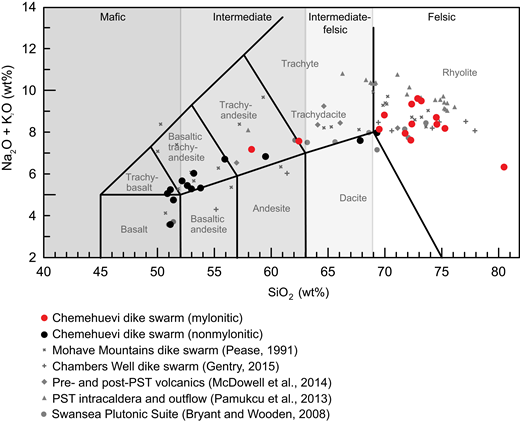 Total alkali versus silica (after Le Bas et al., 1986) plot showing the range in whole-rock composition (anhydrous) for dikes of the Chemehuevi dike swarm, hosted in the footwall to the Chemehuevi detachment fault. Black circles are dikes without a mylonitic fabric; red circles are dikes that host a penetrative L (linear) > S (foliation) mylonitic fabric. Regional data are plotted as gray symbols. Terminology used in the text includes mafic (<52 wt% SiO2), intermediate (>52 to <63 wt% SiO2), intermediate-felsic (>63 to <69 wt% SiO2), and felsic (>69 wt% SiO2). Raw data are shown in Table 1. PST—Peach Spring Tuff.
