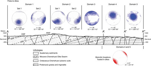 Cross section through the Chemehuevi Mountains (looking northwest, normal to the slip direction) showing generalized rock types, isotherms at fault initiation, structural domains, and schematic dike orientations. Wavy lines in Proterozoic gneiss and migmatite indicate the approximate orientation of metamorphic and tectonic fabrics. Stereonets show poles to dikes and mylonitic lineations contoured with an interval of 2 and significance level of 3 and include the maximum eigenvector (E1; from Stereonet v 9.3.0; Allmendinger, 2015). Dike orientations plotted in domains 1–3 are Miocene but potentially include some similar oriented Cretaceous dikes indistinguishable in the field. In domains 1 and 2, set 1 includes dikes that strike within 45° of 105° or 285°; set 2 represents all other orientations. Only Miocene dike orientations are plotted in domains 4 and 5. Mylonitic lineations hosted in Miocene dikes are shown for domains 4 and 5; mylonitic foliations are parallel to dike orientations. All data are shown in their present-day orientation (unrotated). CDF—Chemehuevi detachment fault; MWF—Mohave Wash fault.