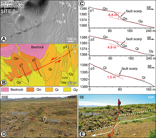 Displaced geomorphic features along the fault trace at site 7 (location outlined by box in Fig. 9). (A) Lidar (light detection and ranging) hillshade image. (B) Quaternary map showing active fault scarps (red lines, teeth on downthrown side). See Figure 3 for unit descriptions. The fault trace is characterized by alternate-facing scarp directions. (C) Topographic profiles along lines p1, p2, and p3 illustrating the scarp heights. (D) Field photograph shows character of southeast-facing fault scarp in field. Points of red arrowheads are placed on the downthrown side. (E) Field photograph showing a debris flow levy that is left-laterally displaced ∼2 m by the fault trace. Perspectives of photos in D and E are indicated in A.