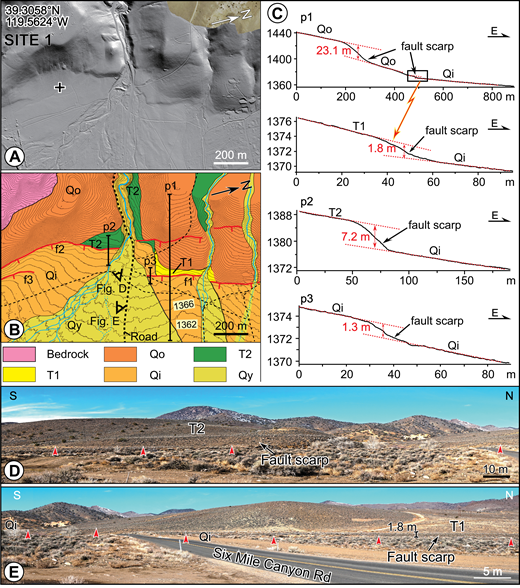 Displaced geomorphic features along the fault trace at site 1 (location outlined by box in Fig. 3). (A) Lidar (light detection and ranging) hillshade image. Geographic coordinate of plus sign is labeled. (B) Quaternary map of site 1 showing active fault scarps (red; tick marks on downthrown side). In addition to Quaternary units described in caption of Figure 3, units T1 and T2 are local fluvial terraces of younger and older relative age, respectively, and intermediate in age between Qo and Qi. Contour interval is 2 m. (C) Plots of topographic profiles along lines p1, p2, and p3 in B. Scarp heights are greater across increasingly older T1, T2, and surfaces. (D, E) Perspectives of photographs located in B. Red arrow points in each photo are located at bases of scarps. Bases of labels T1 and T2 are located on top of respective surfaces.