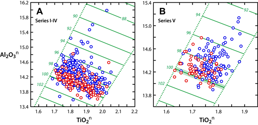 Al2O3n versus TiO2n data for previously reported analyses of Sentinel Bluffs Member lavas. (A) Series I–IV. (B) Series V. Blue symbols indicate samples from outcrop or artificial exposures, and red symbols indicate subsurface samples from boreholes. Solid green lines indicate MI100 values and MI (mass index) isopleths in increments of 2 MI units. Green shading above and below the MI100 line represents the MI windows (0.3 and 0.5 MI units for series I–IV and V, respectively), and includes the samples used in regression to determine MI100 lines. Dotted green lines are lines of constant Al2O3/TiO2 at the maximum and minimum sample values. Data are mainly from the compilation of Reidel and Valenta (2000) (Supplemental File 1; see footnote 2).