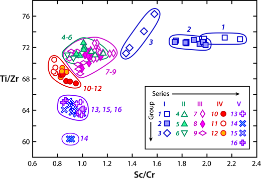 Variation in Ti/Zr versus Sc/Cr ratios illustrating the discrimination of Sentinel Bluffs Member (SB) lavas using immobile element ratio pairs. Data are from samples analyzed in this study. Symbols are by SB chemical group, as explained in inset.