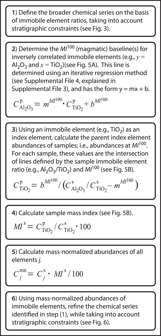 Stepwise summary of mass analysis as applied to a magmatic suite. Elemental abundances, C; superscripts: n—sample abundance from analysis normalized to 100% volatile free; mn—mass-normalized abundance; s and p—sample and parent, respectively; subscripts: j—any element, or as specified (e.g., TiO2, Al2O3). The slope (m) and intercept (b) of the parent (magmatic) baseline are indicated by the superscript MI100.