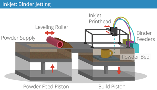 Schematic of inkjet binder jetting technique for 3D printing (3D Printing Industry, 2014, p. 33).