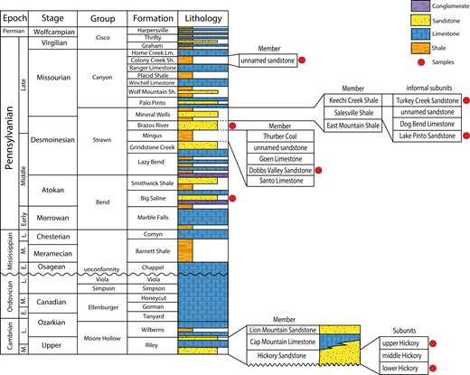 Generalized stratigraphic column of the Fort Worth Basin. Modified after Brown et al. (1973), Flippin (1982), Krause (1996), Pollastro (2003), and Hill et al. (2007). North America stages follow Rohde (2005). E., M., L.—Early, Middle, Late; Lm.—Limestone; Sh.—Shale.