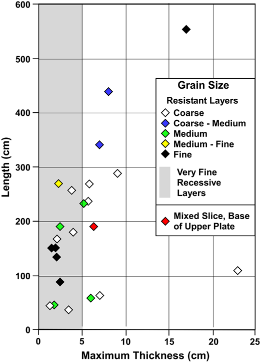 Plot of cataclasite layer length versus thickness, mostly from top layers. Symbol colors indicate macroscopic grain sizes of cataclastic layers, except gray swath on left that encompasses most recessive, very fine-grained layers that bound coarser-grained layers. Red diamond shows one heterogeneous, fault-bounded sliver immediately above top contact.