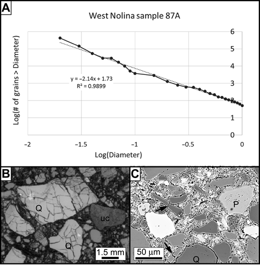(A) Grain-size distribution (GSD) plot (in mm) of one layered cataclasite (with 2D fractal dimension of 2.14) and representative 2D images used to obtained GSDs (B and C). (B) Photomicrograph (plane light) showing isolated fractured quartz grains (Q) and one ultracataclasite grain (uc). (C) Electron microprobe backscattered electron (BSE) image, showing angular, isolated grain of micro-porous plagioclase (P), quartz (Q), and opaque grains (white; probably ilmenite). Two elongate quartz grains are cracked but barely offset (arrows), and the large quartz grain at the bottom (labeled Q) may have a sheared fragment above and to the right.