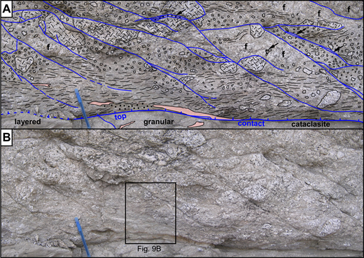"(A) Annotated close-up view (to SW) of rocks above the top contact on the SW flank of the outcrop antiform, showing primary Reidel shears (blue lines dipping right) that flatten and/or disappear into cataclastic foliation (wavy black lines) above the top contact (blue line with tick marks). Ultracataclasite lenses shown by pink overlay; macroscopically poorly sorted quartz diorite breccia shown by small polygons; quartz diorite clasts shown with cross-dash pattern; fractured quartz diorite bodies labeled ""f""; bodies of granular cataclasite shown by closed circles or black arrows (where along otherwise sharp faults). Pen for scale. (B) Same as (A), but without annotation. Box shows location of Figure 9B."