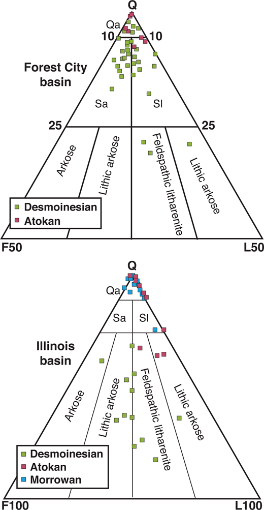 QFL ternary diagrams illustrating the data for the Lower Pennsylvanian sandstones across the Forest City (Scal, 1990) and in the northwestern Illinois (Isbell, 1985) Basins. Q—total quartz; F—feldspar; L—lithics.