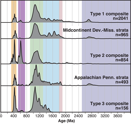 Normalized relative age probability diagrams of detrital-zircon data from this study (composites of Type signatures 1, 2, and 3), midcontinent Mississippian strata (D.H. Malone, 2016, personal commun.), and Pennsylvanian strata from the Appalachian foreland basin (Eriksson et al., 2004; Thomas et al., 2004; Becker et al., 2005, 2006).