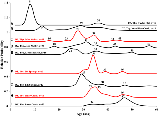Normalized probability curves comparing detrital zircon (black curves) and sanidine (red curves) age spectra for young (0–60 Ma) grains for selected Browns Park Formation and Bishop Conglomerate samples. Sample locations are shown in Figure 3B. Paired samples C-D, F-G, and H-I represent detrital zircon U-Pb age and detrital sanidine 40Ar/39Ar age data from the same sample. Numbers in bold are ages (in Ma) of major U-Pb and 40Ar/39Ar age distributions; n—number of grains used in the probability plot. DZ—detrital zircon, DS—detrital sanidine, Tbp—Browns Park Formation, Tbc—Bishop Conglomerate.