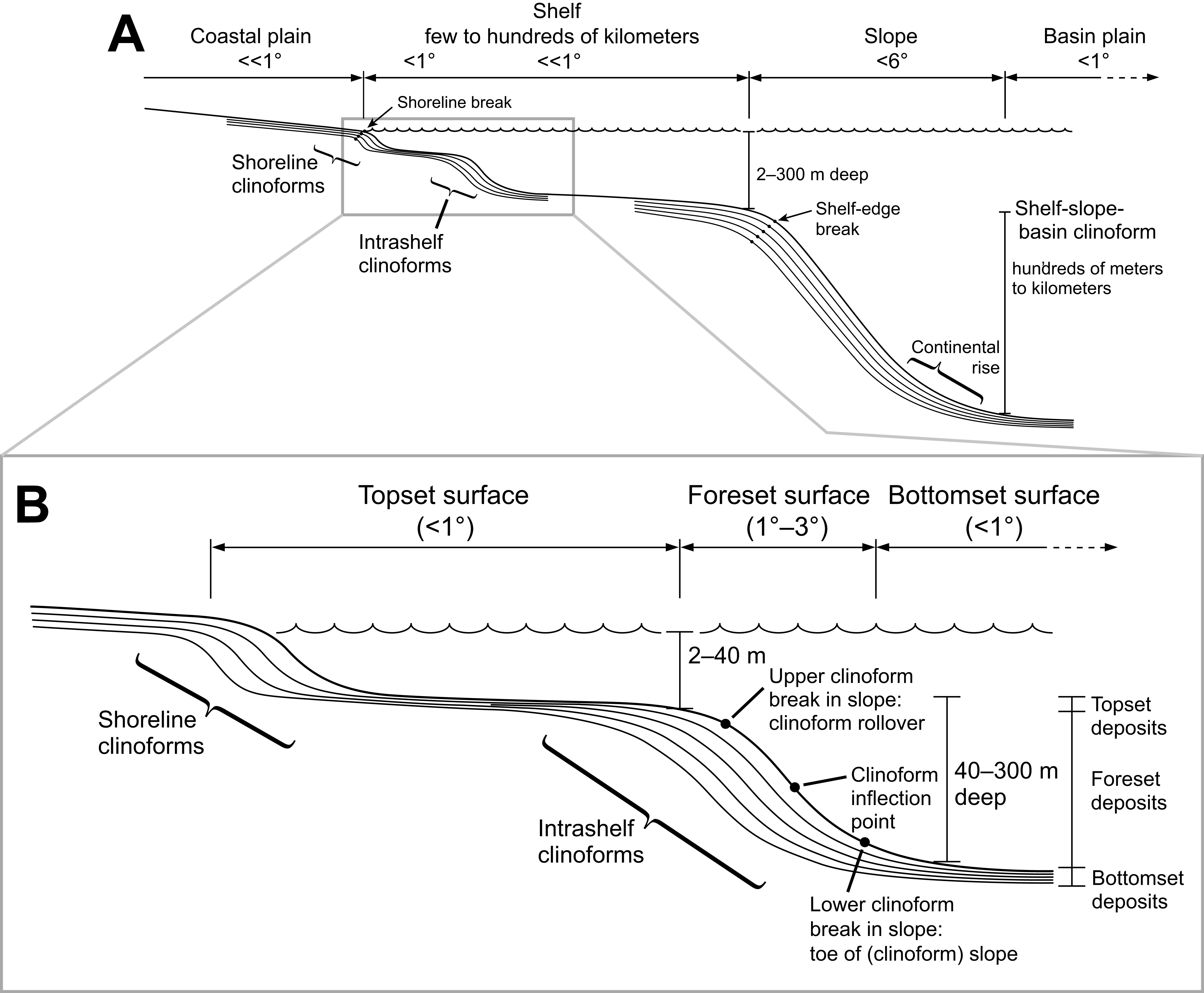 Sedimentology Stratigraphic Context And Implications Of Miocene 2003 Gulf Stream Motorhome Wiring Diagram View Largedownload Slide