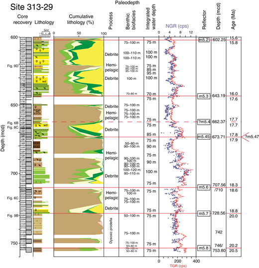 "Summary data sheet from Integrated Ocean Drilling Program Expedition 313, Site M29, sequences m5.8–m5.2 (offshore New Jersey); depth is in meters composite depth (mcd). Red horizontal lines represent sequence boundaries (dashed where placement is uncertain); ages for surfaces immediately below and above sequence boundaries are from Browning et al. (2013). Sequence boundaries m5.6 and m5.8 are in coring gaps and depths for those sequence boundaries are shown as ranges (numbers separated by a slash) to show the uncertainty. Sequence m5.47 is cut out at this site. Gamma logs shown in red line are downhole as total gamma ray (TGR), and those shown as blue dots are multi-sensor core logger–natural gamma ray (NGR) discrete sample measurements; scale in counts per second (cps). ""Fig"" references at left (e.g., Fig. 6B) refers to the position where the cores illustrated in those figures are located. Core recovery includes number (107R to 154R, where R = rotary); and core recovery (gray = recovered, white = gap). Lithology grain-size abbreviations: c—clay; s—silt; vf—very fine sand; m—medium sand; vc—very coarse sand; g—gravel. Cumulative lithology (%) colors: brown—mud; light yellow—fine quartz sand; dark yellow—medium to coarse quartz sand; light green—fine glauconite sand; dark green—coarse glauconite sand; light blue—carbonate (shells and foraminifera); pink—mica. Benthic biofacies column has paleowater depths from Katz et al. (2013) based on benthic foraminiferal biofacies. See Figure 4 for explanation of other colors and symbols."