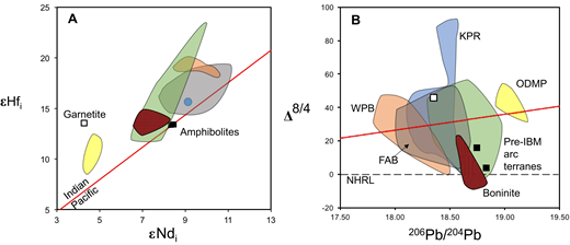 "(A) Plot of initial εHf versus εNd values for the epidote amphibolites and garnetite calculated at 25 Ma. Data are from Table 6. (B) Plot of Δ8/4 versus 206Pb/204Pb for the epidote amphibolites and hornblende garnetite. Data are from Table 4. Delta values were calculated using equations from Hart (1984). The red line is the location of the boundary between the Indian Ocean mid-ocean ridge basalt (MORB) field with high Δ8/4 and Δ7/4 and Pacific MORB field with lower Δ8/4 and Δ7/4 as defined in Pearce et al. (1999). The dashed line labeled ""NHRL"" represents the Northern hemisphere regression line of Hart (1984). The green fields represent lavas from pre-arc terranes including the Oki-Daito Ridge, Amami Plateau, and Huatung Basin. The yellow fields labeled ""ODMP"" are lavas associated with the Oki-Daito Mantle Plume. The orange fields labeled ""WPB"" are seafloor basalts from the West Philippine Basin. The blue fields labeled ""KPR"" represent lavas from the Kyushu-Palau Ridge. The gray fields labeled ""FAB"" represent forearc basalts, and the patterned fields represent boninites from forearc dive sites, Deep Sea Drilling Project sites 458 and 459, and Chichijima (data sources: Hickey-Vargas, 1998; Pearce et al., 1999; Hickey-Vargas 2005; Savov et al., 2006; Hickey-Vargas et al., 2008; Reagan et al., 2010; Ishizuka et al., 2011a, 2011b; Ishizuka et al., 2013; Hickey-Vargas et al., 2013)."
