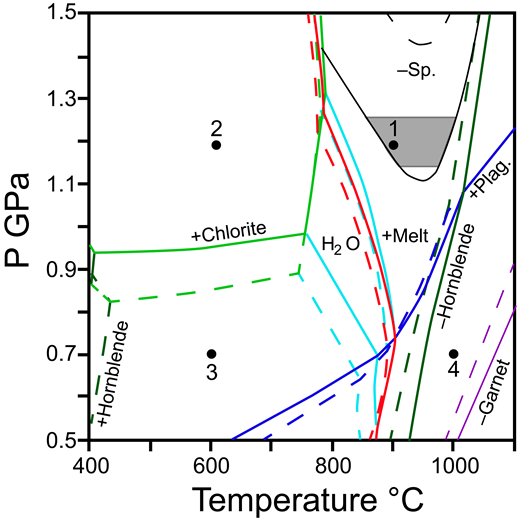 Pseudosection for CNFMASH system calculated using Theriak/Domino (de Capitani, and Petrakakis, 2010) and a bulk composition based on average mineral compositions in Table 5 and estimated phase proportions in hornblende garnetite sample 6K1232R7. Dashed lines are for a composition lacking Fe3+. Solid lines assume the amount of Fe3+ needed to charge balance the hornblende composition (molecular Fe3+/ΣFe = 0.19) and enough water to have 2 H for every 24 O in the hornblende composition (2.01 wt%). Na2O and K2O were combined for the modeling because an appropriate solution model for K in amphiboles is lacking. Phase solution models used are from Holland and Powell (1998), except: plagioclase (Holland and Powell, 2003), garnet, melt (White et al., 2007), spinel, orthopyroxene (White et al., 2002), amphibole, and clinopyroxene (Diener and Powell, 2012). Calculated phase proportions for the Fe3+-bearing composition at point 1: 0.71 garnet, 0.23 hornblende, 0.04 clinopyroxene, 0.02 melt; point 2: 0.68 garnet, 0.25 hornblende, 0.05 clinopyroxene, 0.01 spinel, 0.01 chlorite; point 3: 0.60 garnet, 0.30 hornblende, 0.07 clinopyroxene, 0.02 spinel; point 4: 0.22 clinopyroxene, 0.21 melt, 0.19 plagioclase, 0.18 garnet, 0.08 spinel. The melt-in reaction is illustrated with the red line. The calculated field for a water-rich fluid is bounded by pale-blue lines. The gray box illustrates the approximate P-T conditions for crystallization of rock 6K1232R7 (see text for details).