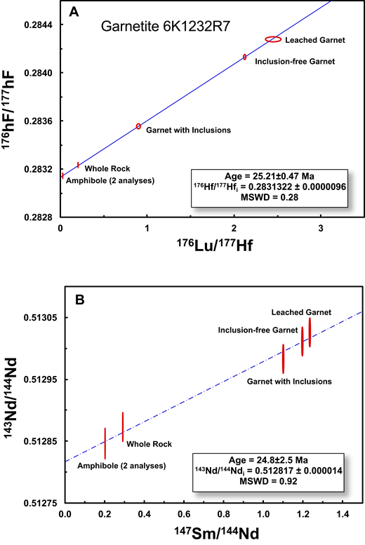 Isochron plots for separated constituents from garnetite sample 6K1232R7. Data are from Table 6. (A) Plot of 176Hf/177Hf versus 176Lu/177Hf. (B) Plot of 143Nd/14Nd versus 147Sm/144Nd. MSWD—mean square of weighted deviates.