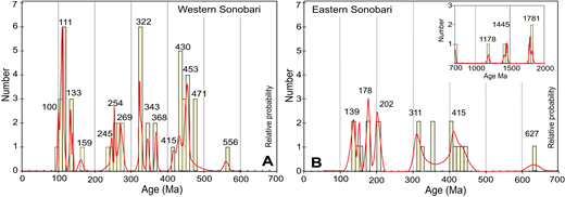 Histograms and relative probability plots of inherited zircons surrounded by magmatic zircon. Compiled from several rocks of the Western Sonobari Complex (rock ages varying from 241 Ma to 80 Ma) (A) and Eastern Sonobari Complex (rock ages varying from 161 Ma to 73 Ma) (B). Data are from Vega-Granillo et al. (2012) and Sarmiento-Villagrana et al. (2016).