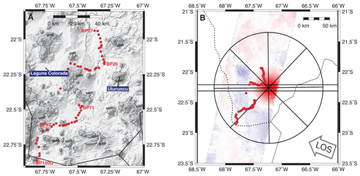 (A) Map showing benchmark locations along the main BP leveling line measured in this study, Altiplano-Puna region, southern Bolivia. Labeled contours indicate elevation in meters above sea level. (B) Location of the BP line within the quasi-axisymmetric interferometric synthetic aperture radar (InSAR) deformation anomaly recorded between 1992 and 2011; Henderson and Pritchard, 2017). Hot colors indicate uplift with maximum magnitude of 1 cm yr–1; cold colors represent subsidence at maximum magnitude of 0.2 cm yr–1. Lines intersecting at the center of the anomaly show the location of profiles used to depict average interferometric synthetic aperture radar (InSAR) line-of-sight (LOS) ground velocity data shown in Figure 8. Horizontal black lines show the location of the east-west swath profile used to determine vertical and radial components of InSAR-detected deformation shown in Figure 7. Dotted lines mark international borders.