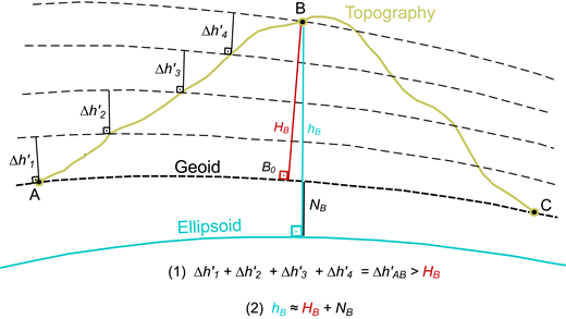 Schematic diagram illustrating reconciliation of leveled, orthometric, and ellipsoidal heights between two benchmarks, A and B, along geopotential surfaces (black stippled lines). Leveling increments (Δh′) from level measurements at a set of intermediate points are summed to determine the difference in leveled height (Δh′AB) and are converted to orthometric height differences (ΔHAB) by adding an orthometric correction (see Equation 3 and text). In the example, geoid undulation NB is subtracted from ellipsoidal heights hB determined from global navigation satellite system (GNSS) measurements to obtain orthometric height HB (cf. Equation 2).