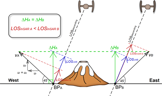 Schematic diagram of the interpretation of differences between displacements detected in descending interferometric synthetic aperture radar (InSAR) line-of-sight (LOS) data (LOSdescending) and orthometric height changes (ΔHA and ΔHB) determined from leveling and GNSS data for eastward and westward displacements of virtual benchmarks BPA and BPB. While the magnitudes of eastward and westward displacements at BPA and BPB (vA and vB) are equal, the magnitudes of resultant InSAR LOS displacements (LOSInSAR A and LOSInSAR B) are different. The illustration depicts the case of equal radial (ur) and vertical (uz) displacements of BPA and BPB. Figure is not to scale.