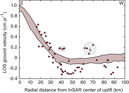 Comparison of line-of-sight (LOS) ground velocities from interferometric synthetic aperture radar (InSAR) (brown shading encompasses data from profiles shown in Fig. 2; data from Henderson and Pritchard, 2017) and orthometric measurements (red dots) along a radial trajectory from the center of maximum InSAR deformation westwards, Altiplano-Puna region, southern Bolivia. Orthometric height changes have been projected onto the InSAR LOS data, shifted by best-fit offset k (see Equation 6) and linearly averaged over a 47 yr observation period. The orthometric subsidence velocities have a higher magnitude than those detected by InSAR, which is likely due to an observation bias of InSAR data for subsidence west of Uturuncu volcano for descending radar tracks. The orthometric data identify anomalous uplift at the start of the leveling line to the northwest of Uturuncu (i) and near the active volcanic chain close to the Chilean border (ii).