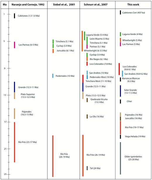Revised ignimbrite stratigraphy for the southern Central Volcanic Zone. Previous stratigraphic schemes are shown for comparison. Color bars indicate age interval for each ignimbrite.