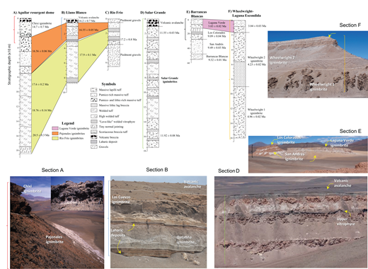 Key sections exhibiting the stratigraphic relationships between the main Cenozoic ignimbrites of the southern Central Andes Volcanic Zone and their typical facies varieties. The location of each section (A–F) is shown in Figure 2A. Some stratigraphic and lithologic features are shown in corresponding photographs (colored brackets).