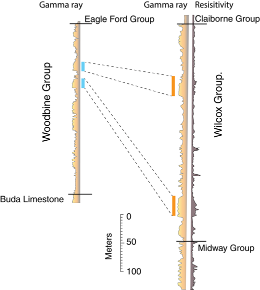 Comparison of well logs from fluvial intervals with examples of interpreted channel belts. The Woodbine Group channel belts (highlighted by blue rectangles) are on the order of 15 m thick whereas the Wilcox Group channel belts (orange rectangles) are on the order of 30 m thick. Modified from Milliken et al. (2016).