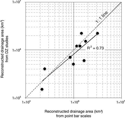 Plots of reconstructed drainage area from point-bar scales and detrital zircon (DZ) provenance studies (Blum et al., 2017). Data is shown in Table 1.