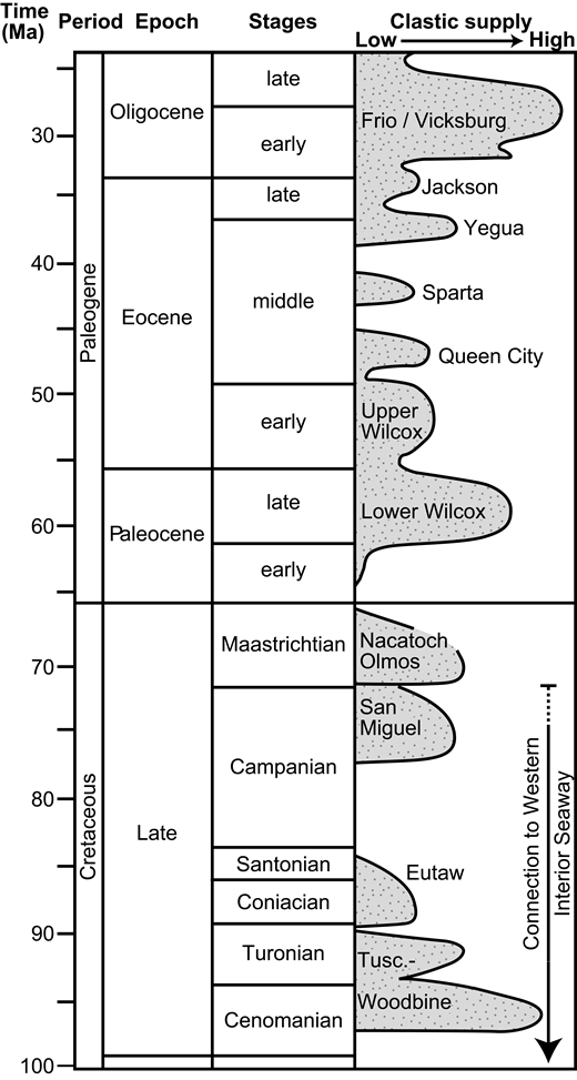 Stratigraphy and chronology of Upper Cretaceous to Oligocene clastic deposits in the northern Gulf of Mexico basin. Clastic supply is the relative amount of clastic sediment delivered to the margin. Formation names of the clastic sediment supply also indicated. Tusc.—Tuscaloosa. Modified from Galloway (2008).