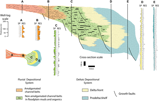 Example transgressive-regressive cycle facies and well-log signature, showing updip to downdip facies variation from amalgamated fluvial at A and B to non-amalgamated fluvial at C to deltaic and shallow-marine strata at D and E. Modified from Fisher and McGowen (1969). SP—spontaneous potential, RES—resistivity well logs.