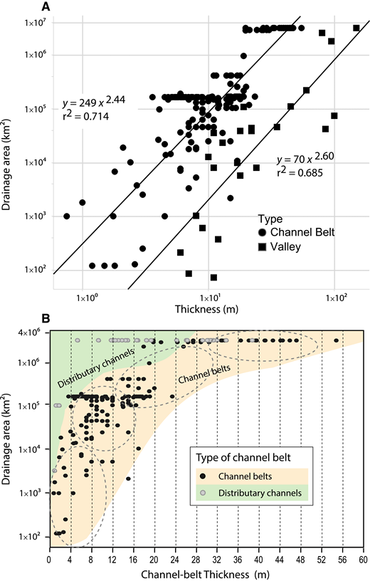 Quaternary channel-belt and valley thickness versus drainage basin area. (A) Log-log plot of thickness versus drainage area of channel belts and valleys. (B) Linear-log plot of channel-belt thickness versus drainage area that distinguishes distributary channels from channel belts. Modified from Blum et al. (2013).