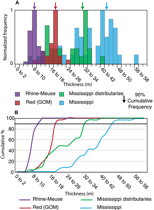 Probability density function and cumulative frequency plot of channel-belt thickness data for Rhine-Meuse (Netherlands), Red (Gulf of Mexico [GOM]), and Mississippi (GOM) fluvial systems. The Mississippi data were divided into two subsets, distributary channels and trunk-system channel belts.