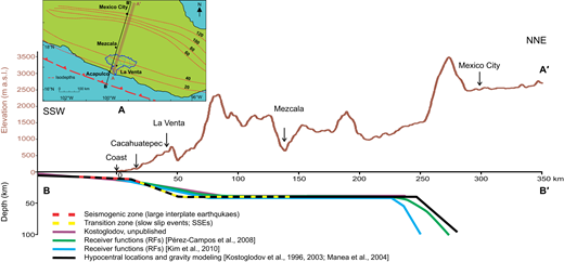Topography of a swath profile and its relation to the geometry of the subducting slab of the Cocos plate beneath the North America plate, Mexican subduction zone. In the map, dashed red lines show isodepths (in km) of the subducting slab (after Pérez-Campos et al., 2008; Kim et al., 2010); blue line shows the location of the Papagayo River basin; brown shaded rectangle shows the location of topographic swath profile A-A′; purple line shows the location of profile B-B′. Profile A-A′ shows topography (a.s.l.—above sea level); profile B-B′ shows geometries of the subducting slab of the Cocos plate (after Kostoglodov et al., 1996, 2003; Manea et al., 2004; Pérez-Campos et al., 2008; Kim et al., 2010).