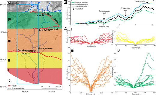 Topography and valley features, Papagayo River. (A) Papagayo River basin; I, II, III, and IV identify four sectors of the southern part of the Papagayo River used to construct cross-sections shown in C; blue rectangle is the area of the swath profile shown in B. (B) North-south swath profile (50 × 15 km). (C) Cross-sections of the Papagayo valley within defined basin segments (I to IV). a.s.l.—above sea level.
