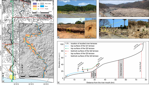 River terraces along the Papagayo River. (A) Distribution of mapped river terraces (Q1, Q2, and Q3); numbers are studied sites on river terraces. A-A′ indicates the line of the profile presented in Figure 7. LVF—La Venta fault; DAF—Dos Arroyos fault; CF—Cacahuatepec fault. (B) Strath terrace Q2 (site 2) and optically stimulated luminescence (OSL) sampling. (C) Strath terrace Q2 without alluvial cover (site 1). For scale, see houses toward right side of the stream. (D) Strath terrace Q3 (site 8) and OSL sampling. (E) Longitudinal profile of the Papagayo River with locations and heights above valley floor of fluvial terraces; terrace ages are indicated, with incision rates in parentheses (in italics, inferred age based on terrace stratigraphic correlation [see text for explanation] and resulting incision rate). Dotted colored lines show terrace correlation. a.s.l.—above sea level.