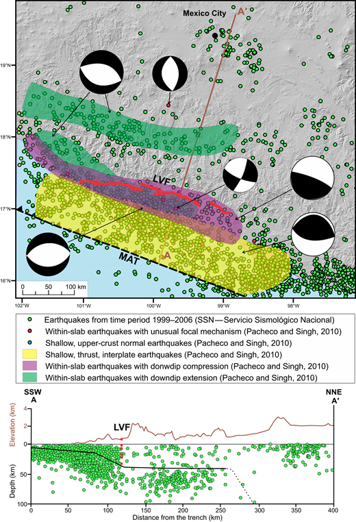 Seismicity, topography, La Venta fault, and subducting plate relations. Upper panel shows spatial distribution of seismicity, focal mechanisms, location of A-A′ topographic profile, La Venta fault (LVF, red line), and Middle America Trench (MAT). Lower panel shows profile A-A′; solid brown line is the topographic profile, dashed red line is the location of La Venta fault (projected downward to indicate change in seismicity across the fault), and solid black line is the plate interface (dotted where the limit is uncertain).