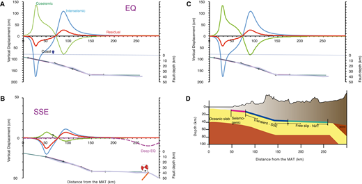 Sketch of earthquake, slow slip event (SSE), and deep earthquake vertical displacements considering a viscoelastic mantle in the Guerrero sector of the Middle America Trench (MAT). (A) Earthquake (EQ) coseismic (green), interseismic (blue), and residual (red) vertical displacements; lower graphic shows subducting plate geometry. (B) SSE coseismic (green), inter-SSE (blue), and residual (red) vertical deformation (question mark indicates questionable probability of being permanent). Dashed purple line shows coseismic deep earthquake deformation; beach ball shows the focal mechanism of the 7 September 2017 earthquake, with a solid orange line showing normal fault. (C) Earthquake, SSE, and deep earthquake vertical displacements added together. (D) Geometry of the subducting slab of the Cocos plate, showing the seismogenic zone (red line), zone of transient SSEs (blue line), and zone of free-slip non-volcanic tremors (NVT, green line); topography of the forearc is shown in brown (after Kostoglodov et al., 1996, 2003; Manea et al., 2012). Red line—seismogenic zone; blue line—zone of transient SSE events; green line—zone of free slip and non-volcanic tremors (NVT).