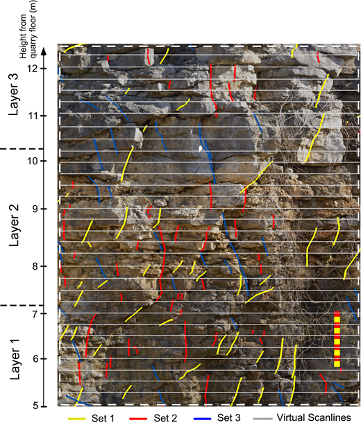 An example digital outcrop model panel from east wall showing the interpreted fracture traces. Fractures are color coded based on their set membership. Dashed area denotes the boundary of the east sampling domain. Horizontal lines are virtual scanlines separated by 25 cm and used in fracture spacing measurements. Fractures from other sampling domains were mapped and analyzed in the same manner. See Table 3 for summary statistics for sampling domains.