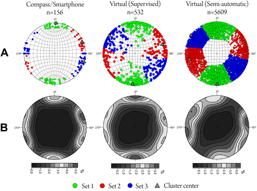 (A) Manual and virtual (supervised and semi-automatic) fracture plane orientations shown as lower-hemisphere pole projection stereoplots. Total number of measurements is given by n. Colors represent the identified sets using cluster analysis. The results confirm the occurrence of three major discontinuity sets as described in the text. Note that smaller clusters below 10% of the total fracture population are omitted. (B) Corresponding density contour stereonets for data displayed in (A). All three methods indicate the presence of three major discontinuity sets.