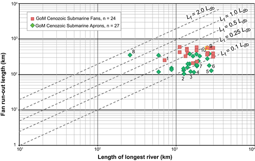 Longest river length versus fan run-out length (defined as slope length + fan length) for all Gulf of Mexico (GoM) Cenozoic deepwater systems including fans (red squares) and aprons (green diamonds). Indicated deepwater system points (refer to Fig. 2 for deposode names): 1—Upper Wilcox Mississippi fan; 2—Lower Miocene 1 Rio Grande apron; 3—Oligocene Frio Houston-Brazos apron; 4—Yegua Cockfield-Jackson apron; 5—Oligocene Frio Mississippi apron; 6—Lower Miocene 1 Mississippi apron; 7—Lower Miocene 1 Red River apron; 8—Oligocene Rio Bravo north apron; 9—Lower Wilcox Mississippi system measured at centerline of catchment; 10—Lower Wilcox Mississippi system plotted at minimum possible river length as a test of sensitivity, discussed in the text. Abbreviations used: Lf—fan run-out length; Ldb—drainage basin (catchment) length.