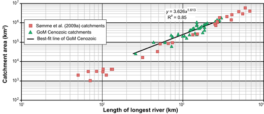 Catchment area versus longest river length for Gulf of Mexico (GoM) Cenozoic deepwater systems (green triangles) plotted against data of Sømme et al. (2009a) (red squares).